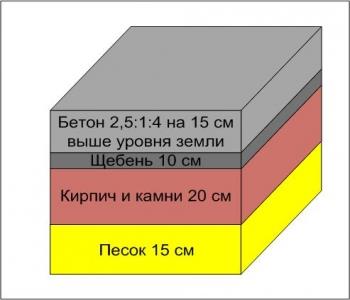 Мелкозаглубленный фундамент под печь