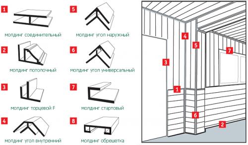 Типы молдингов для стеновых панелей