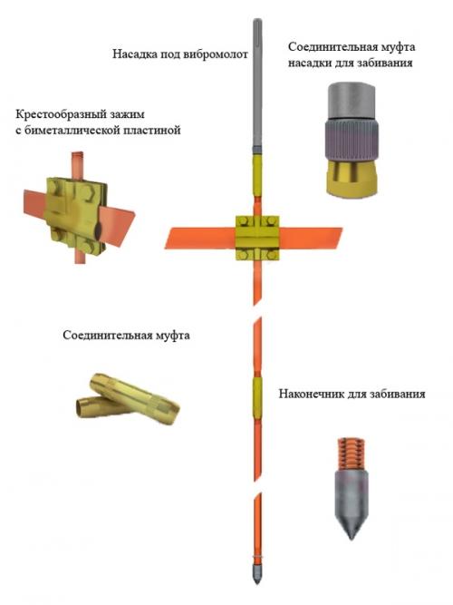 Модульные системы заземления