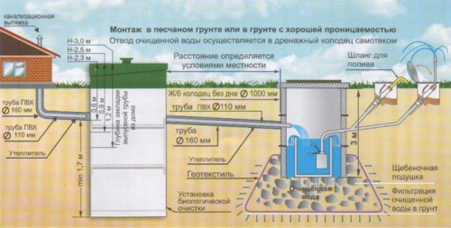 Монтаж канализации коттеджа
