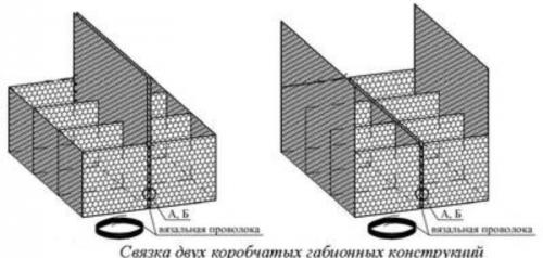 Формирование сооружения или конструкции из коробчатых габионов