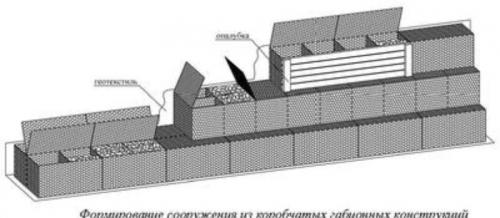 Формирование сооружения или конструкции из коробчатых габионов 1