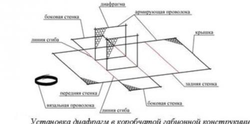 Сборка коробчатого габиона - поднятие стенок