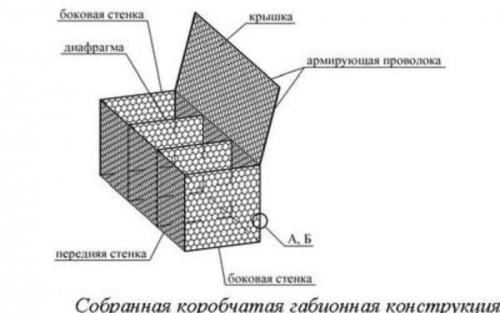 Сборка коробчатого габиона