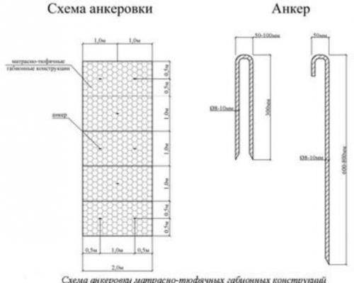 Монтаж матрасных габионных конструкций - анкеровка