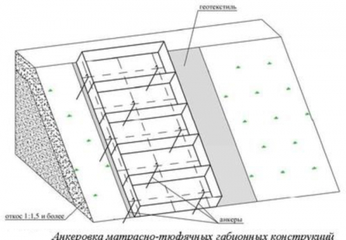 Монтаж матрасных габионных конструкций - анкеровка 1