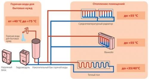 тепловой насос в системах