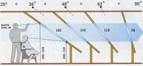 Зависимость высоты мансардного окна от угла ската крыши
