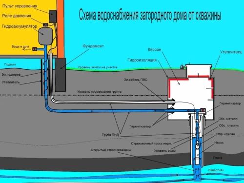 Водоснабжение дачи с помощью скважины