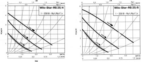Настройка скорости циркуляционного насоса
