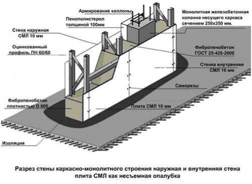 Технология монолитного строительства в несъемную опалубку