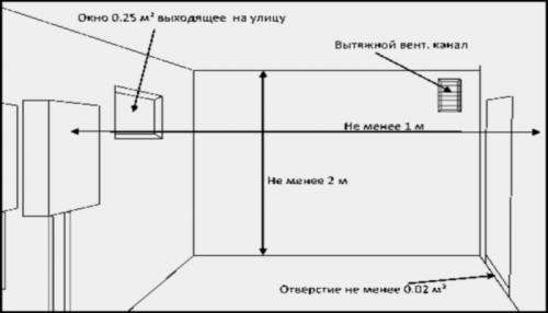 Монтаж двухконтурного котла - требования к котельной
