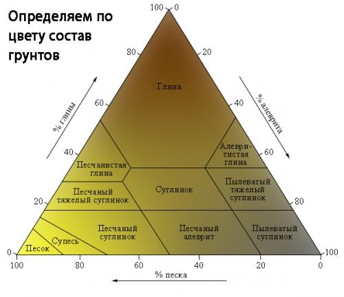 Определение грунта по цвету
