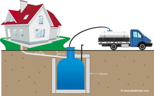 Откачка стоков ассенизаторской машиной из герметичной емкости