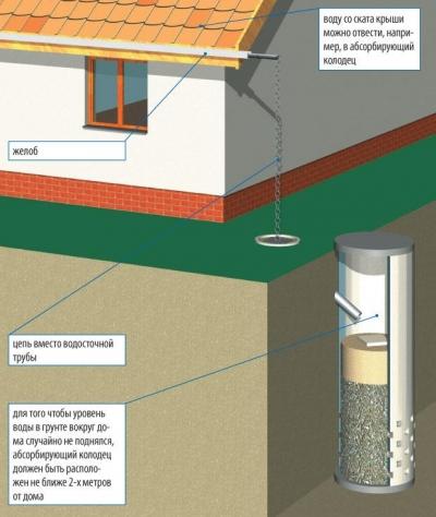 Слив дождевой воды в фильтрационный колодец