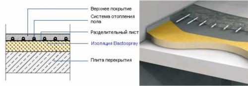 Утепление бетонного пола пенополиуретаном
