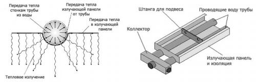 Принцип действия потолочных инфракрасных обогревателей