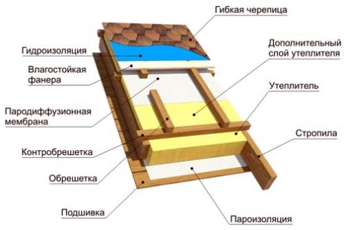 Пирог изоляции крыши