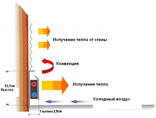 Схема плинтусной системы отопления