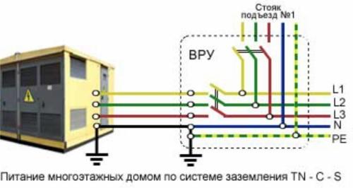 При такой системе заземления все этажные щитки должны заземляться.  Определить подключен ли ваш...