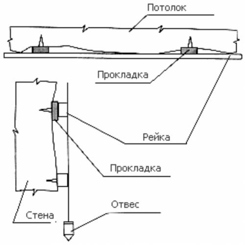 Прокладки для неровностей стены при монтаже пластиковых панелей