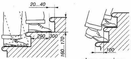 Размер подступенка и проступи лестницы в частном доме