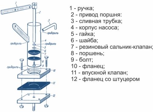 Устройство и принцип работы ручного помпового насоса