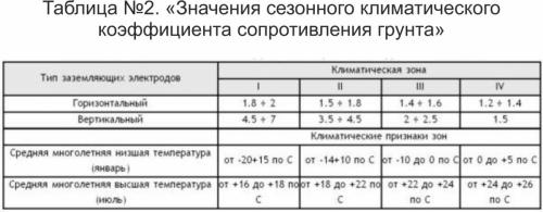 Таблица №2. «Значения сезонного климатического коэффициента сопротивления грунта»