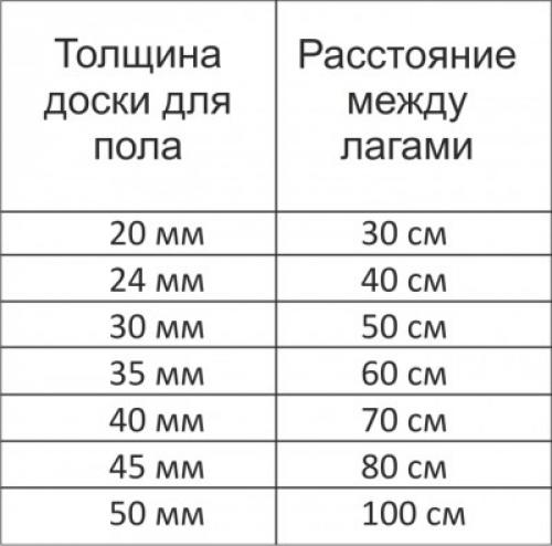 Шаг лаг в зависимости от толщины доски
