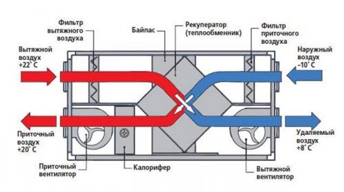 Работа вентиляции - рекуператор