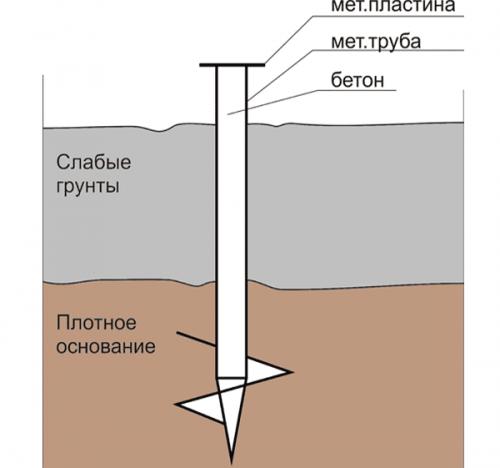 Схема монтажа свайного фундамента