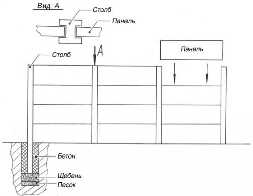 Схема установки еврозаборов