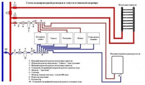 Коллекторная схема разводки воды в квартире