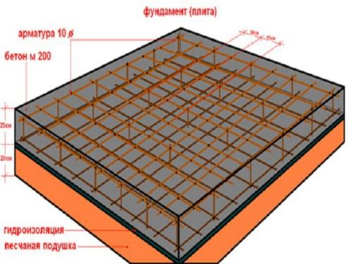 Плитный фундамент для дома - схема