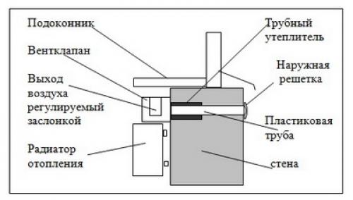 Стеновой приточный клапан своими руками фото