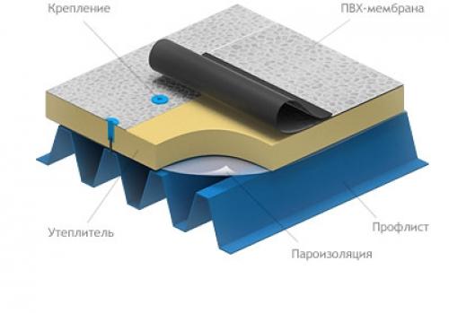 Технология укладки рулонной кровли на плоскую крышу из профнастила