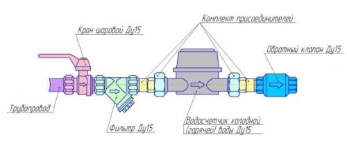 Схема установки счетчиков воды