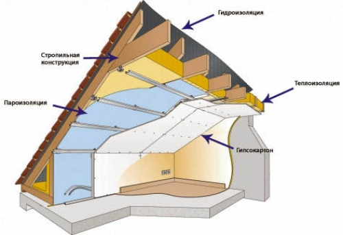 Расчет кровельных материалов крыши