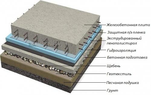 Схема утепления плитного фундамента Пеноплэксом