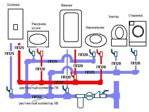Составляем схему водопровода