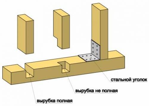 Способы закрепления вертикальных стоек каркаса каркасного коттеджа