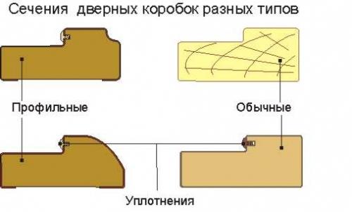 Варианты профиля коробки двери в баню