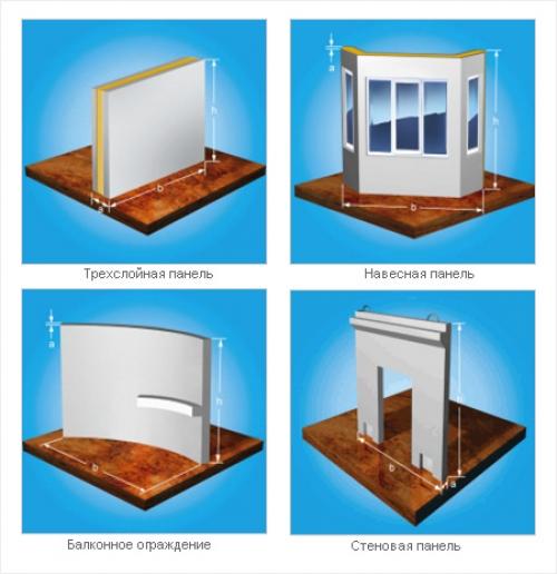 Железобетонные стеновые панели