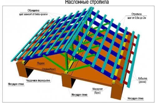 Наслонные стропила крыши частного дома