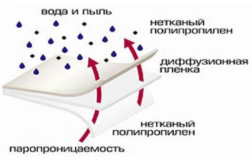 Супердиффузионная мембрана для гидроизоляции