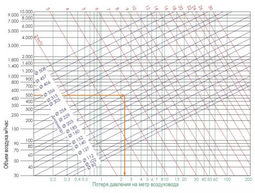 Расчет потерь давления на 1 м воздушного канала