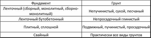 Зависимость выбора типа фундамента от типа грунта