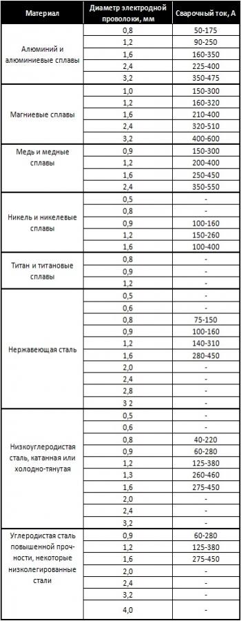 Диаметр сварочной проволоки в зависимости от силы тока.