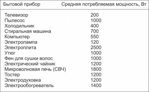 Таблица мощностей электроприборов