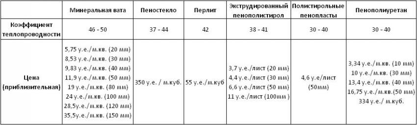 Сравнительная таблица неорганических теплоизоляционных материалов
